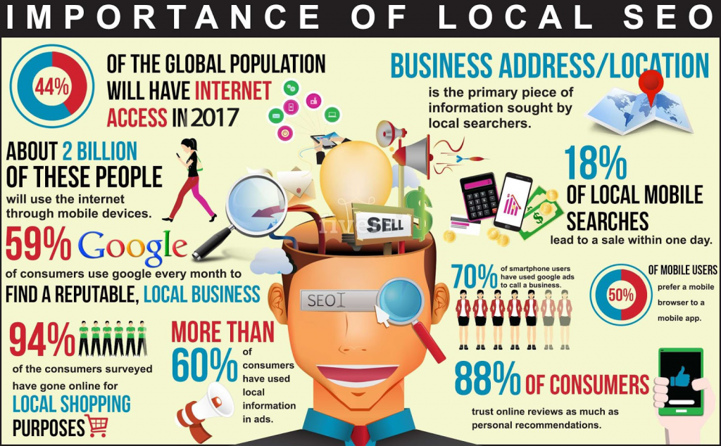 The-importance-of-local-Search-Engine-Optimization-in-2017-1024x634 Why Your Business Requires Local SEO?
